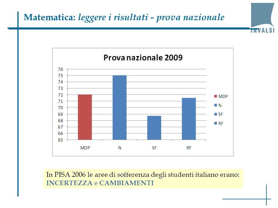 Matematica: leggere i risultati - prova nazionale In PISA 2006 le aree di sofferenza degli studenti italiano erano: INCERTEZZA e CAMBIAMENTI