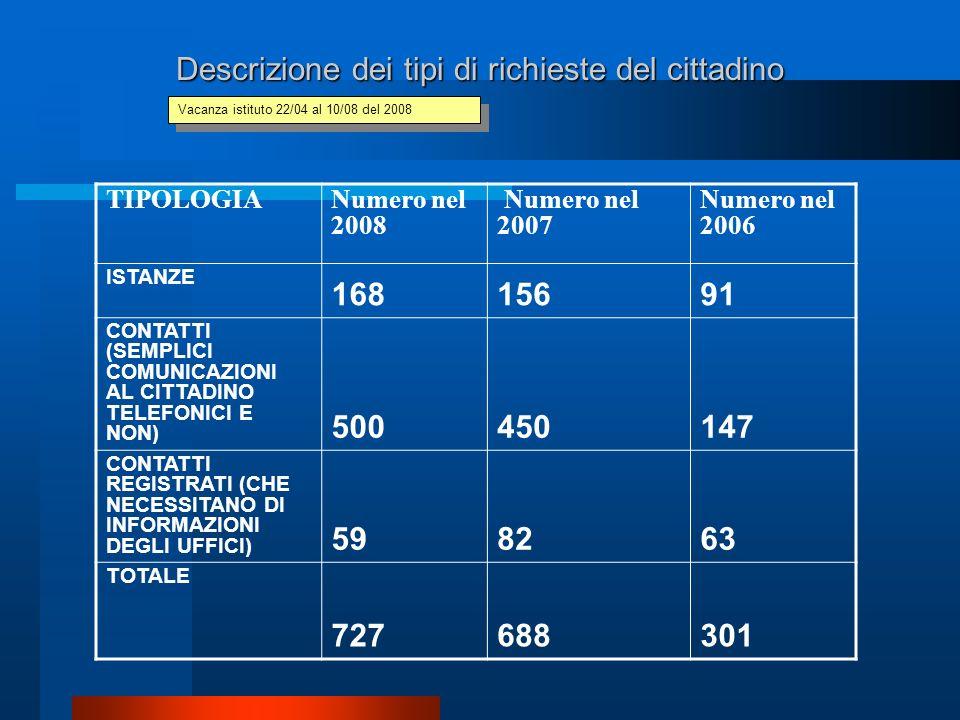 Descrizione dei tipi di richieste del cittadino TIPOLOGIANumero nel 2008 Numero nel 2007 Numero nel 2006 ISTANZE 16815691 CONTATTI (SEMPLICI COMUNICAZIONI AL CITTADINO TELEFONICI E NON) 500450147 CONTATTI REGISTRATI (CHE NECESSITANO DI INFORMAZIONI DEGLI UFFICI) 598263 TOTALE 727688301 Vacanza istituto 22/04 al 10/08 del 2008