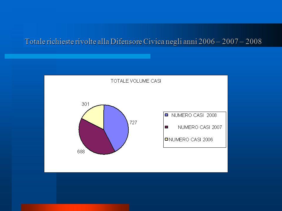 Totale richieste rivolte alla Difensore Civica negli anni 2006 – 2007 – 2008