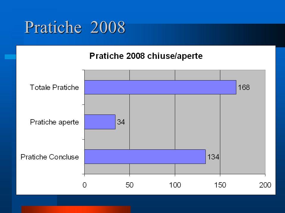 Pratiche 2008