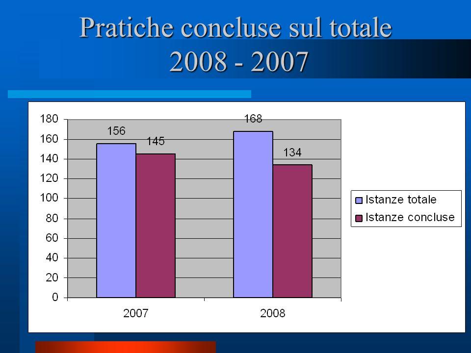 Pratiche concluse sul totale 2008 - 2007