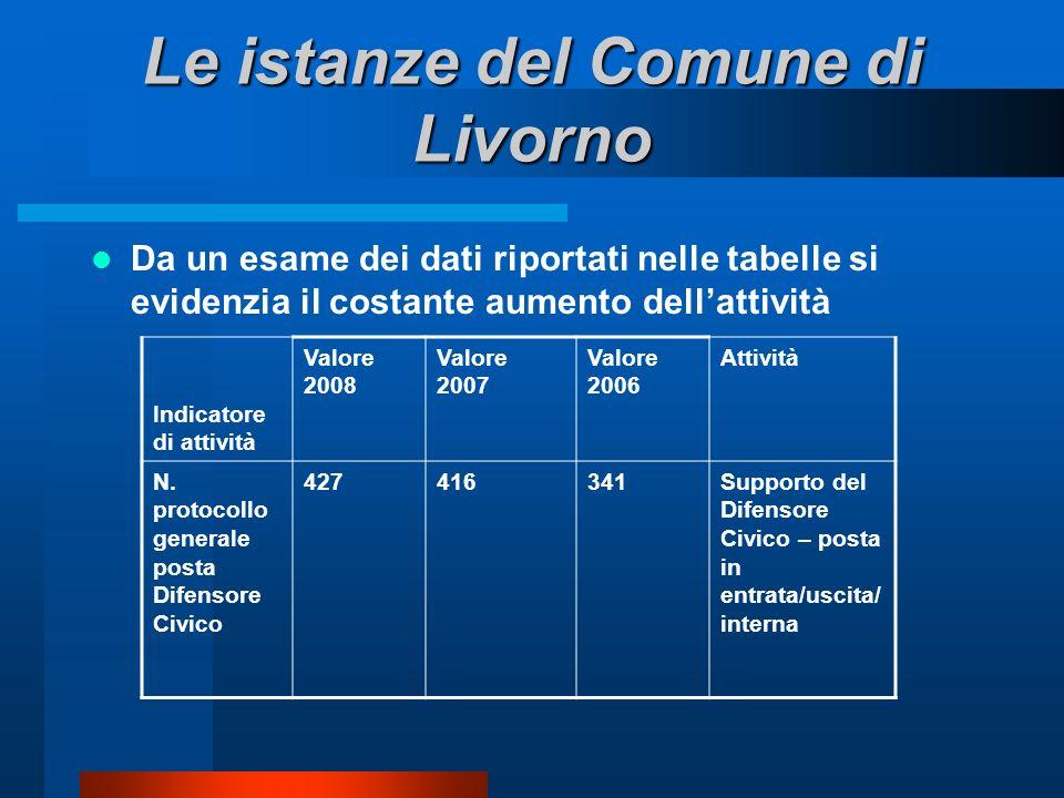 Le istanze del Comune di Livorno Da un esame dei dati riportati nelle tabelle si evidenzia il costante aumento dellattività Indicatore di attività Valore 2008 Valore 2007 Valore 2006 Attività N.