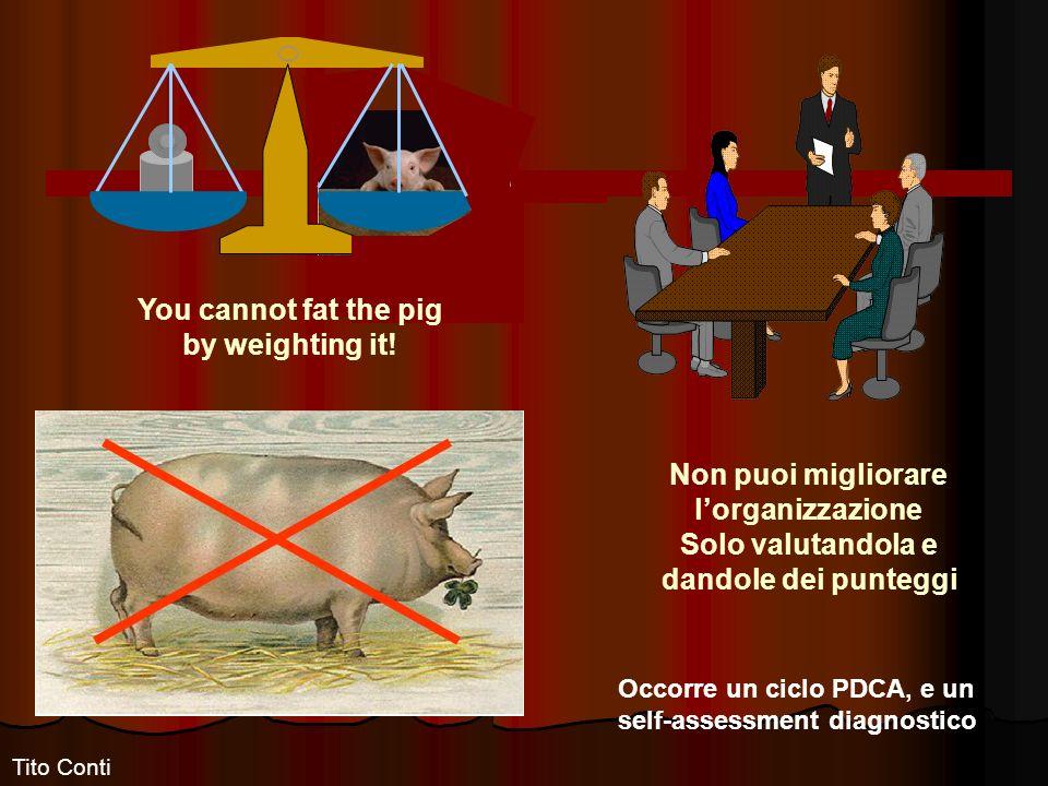 Non puoi migliorare lorganizzazione Solo valutandola e dandole dei punteggi You cannot fat the pig by weighting it.