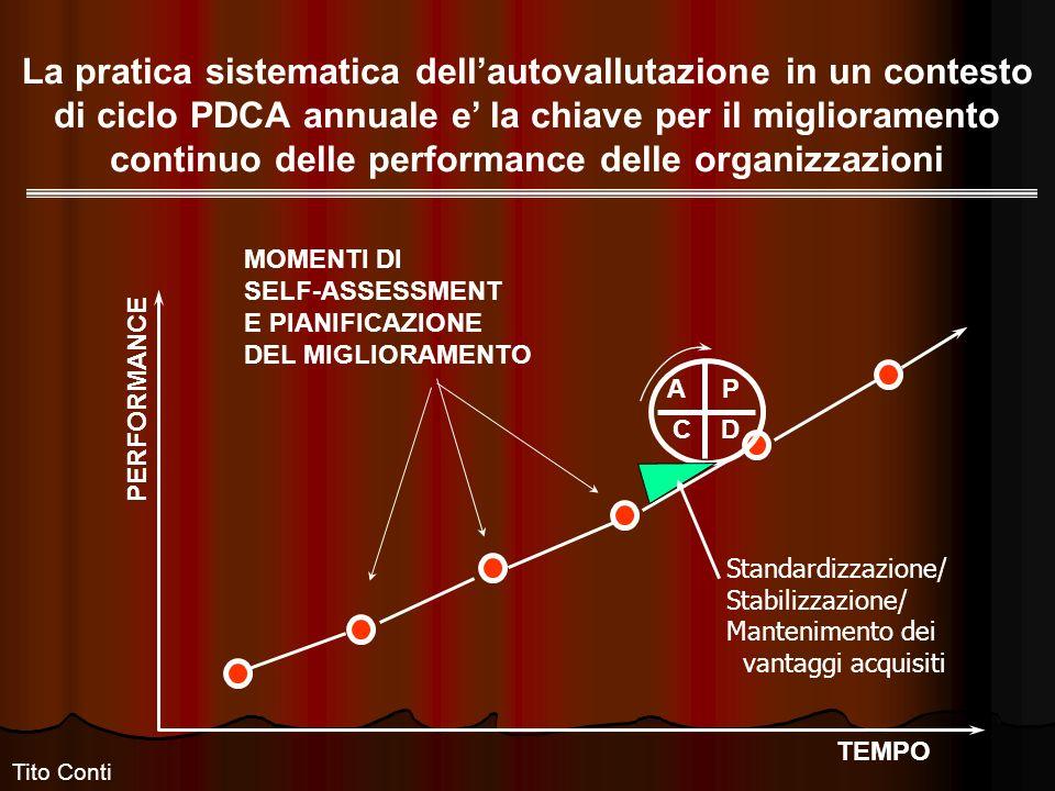 La pratica sistematica dellautovallutazione in un contesto di ciclo PDCA annuale e la chiave per il miglioramento continuo delle performance delle organizzazioni PERFORMANCE TEMPO A P C D MOMENTI DI SELF-ASSESSMENT E PIANIFICAZIONE DEL MIGLIORAMENTO Standardizzazione/ Stabilizzazione/ Mantenimento dei vantaggi acquisiti Tito Conti