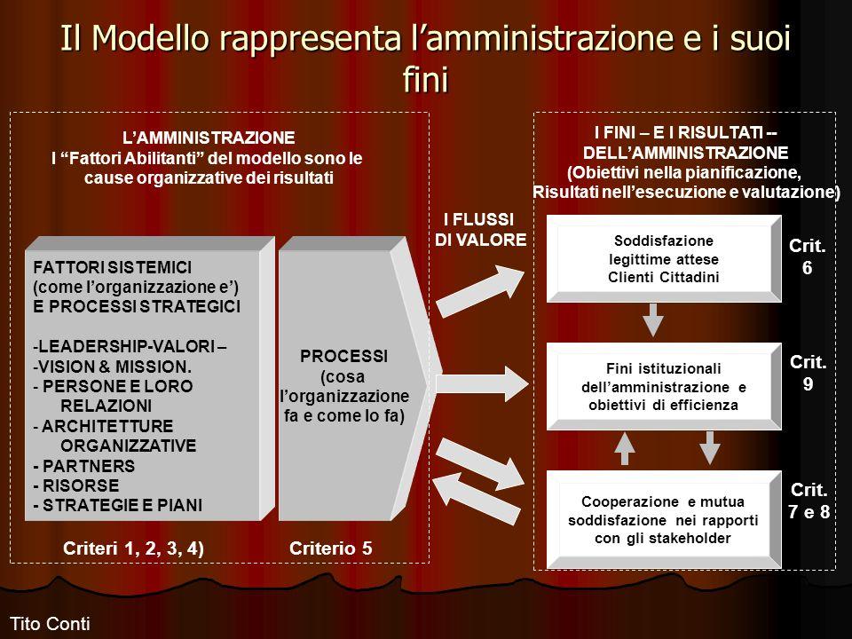 PROCESSI (cosa lorganizzazione fa e come lo fa) FATTORI SISTEMICI (come lorganizzazione e) E PROCESSI STRATEGICI -LEADERSHIP-VALORI – -VISION & MISSION.