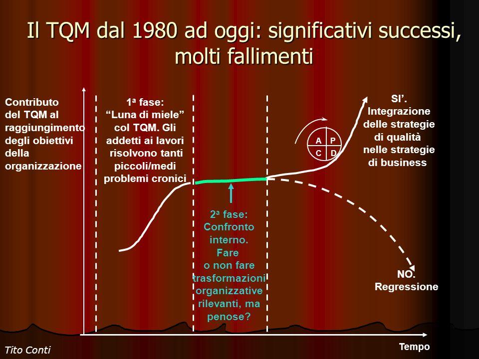 Il TQM dal 1980 ad oggi: significativi successi, molti fallimenti Contributo del TQM al raggiungimento degli obiettivi della organizzazione Tempo SI.