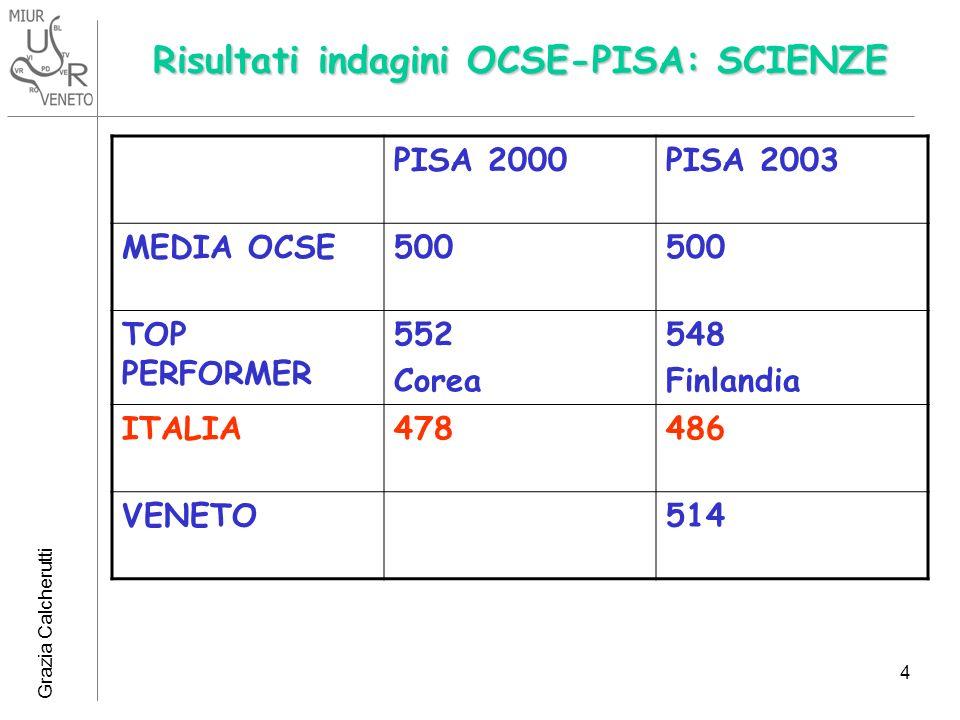 Grazia Calcherutti 4 Risultati indagini OCSE-PISA: SCIENZE PISA 2000PISA 2003 MEDIA OCSE500 TOP PERFORMER 552 Corea 548 Finlandia ITALIA478486 VENETO5