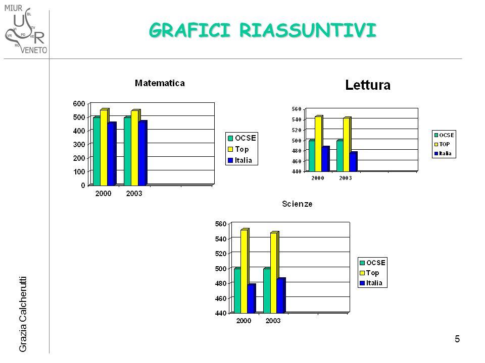 Grazia Calcherutti 5 GRAFICI RIASSUNTIVI