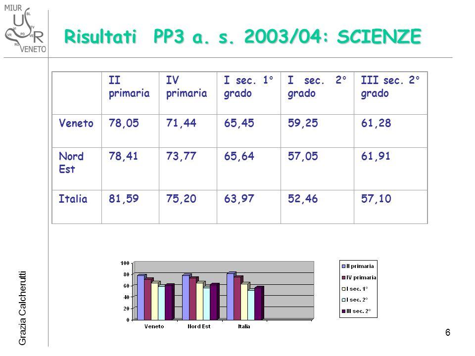 Grazia Calcherutti 6 Risultati PP3 a. s. 2003/04: SCIENZE II primaria IV primaria I sec. 1° grado I sec. 2° grado III sec. 2° grado Veneto78,0571,4465