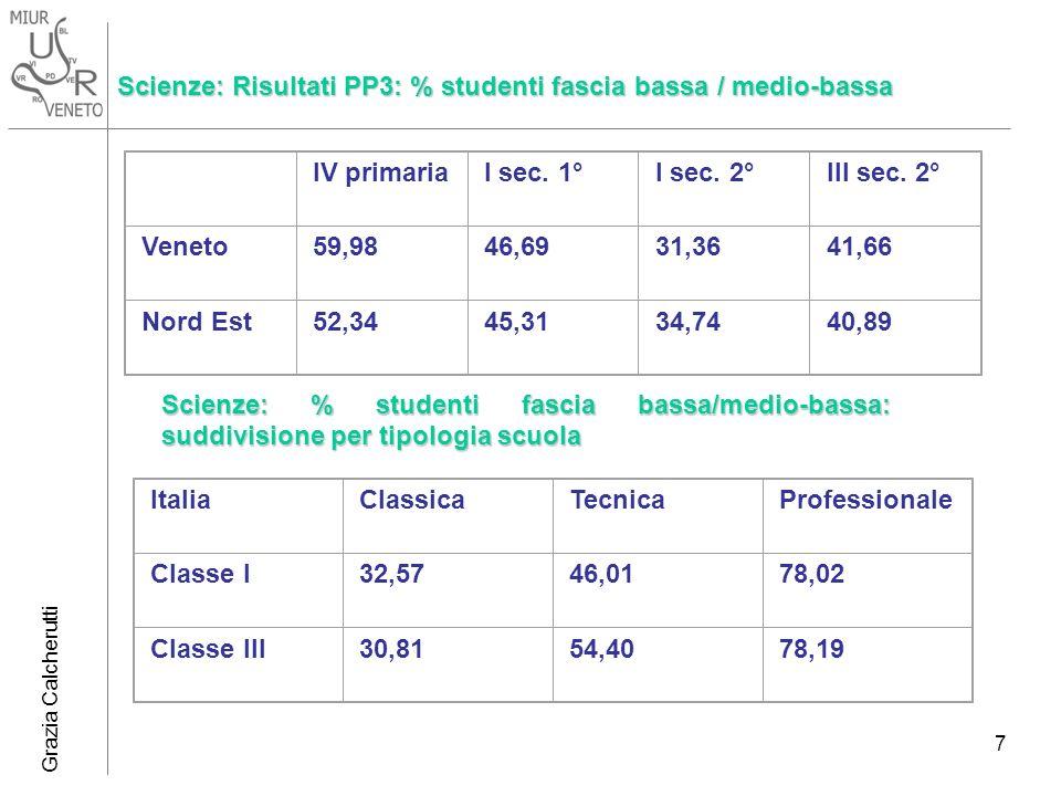 Grazia Calcherutti 7 Scienze: Risultati PP3: % studenti fascia bassa / medio-bassa IV primariaI sec. 1°I sec. 2°III sec. 2° Veneto59,9846,6931,3641,66