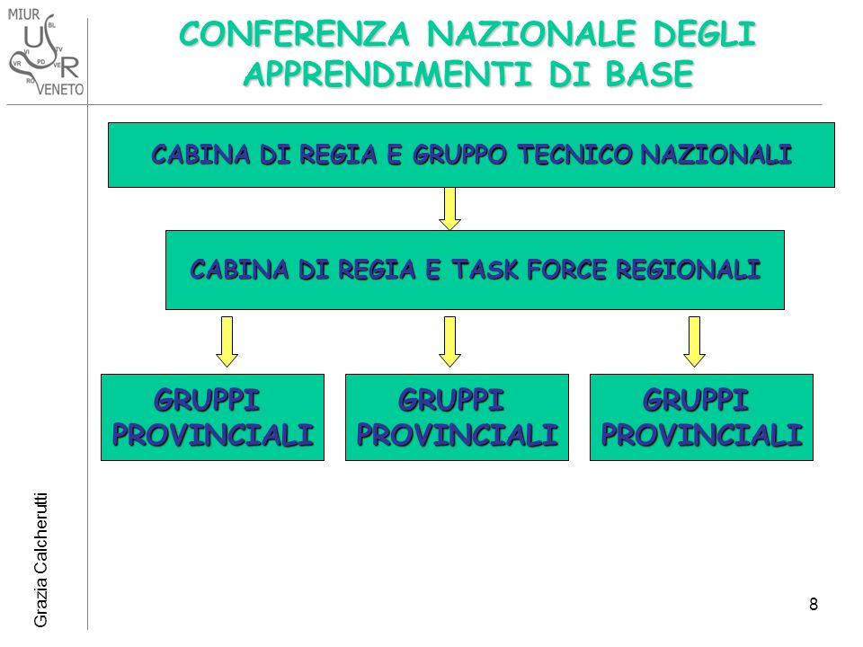 Grazia Calcherutti 8 CONFERENZA NAZIONALE DEGLI APPRENDIMENTI DI BASE CABINA DI REGIA E GRUPPO TECNICO NAZIONALI CABINA DI REGIA E TASK FORCE REGIONALI GRUPPIPROVINCIALIGRUPPIPROVINCIALIGRUPPIPROVINCIALI