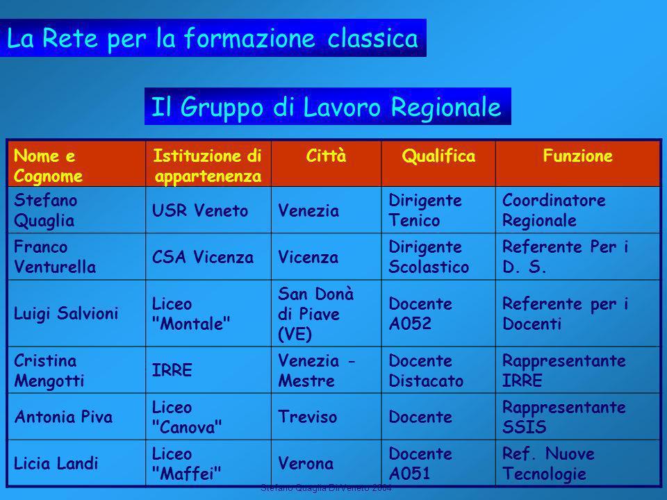 Stefano Quaglia DirVeneto 2004 La Rete per la formazione classica Il Gruppo di Lavoro Regionale Nome e Cognome Istituzione di appartenenza CittàQualif