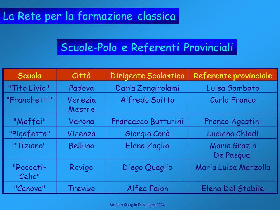 Stefano Quaglia DirVeneto 2004 La Rete per la formazione classica Scuole-Polo e Referenti Provinciali ScuolaCittàDirigente ScolasticoReferente provinc