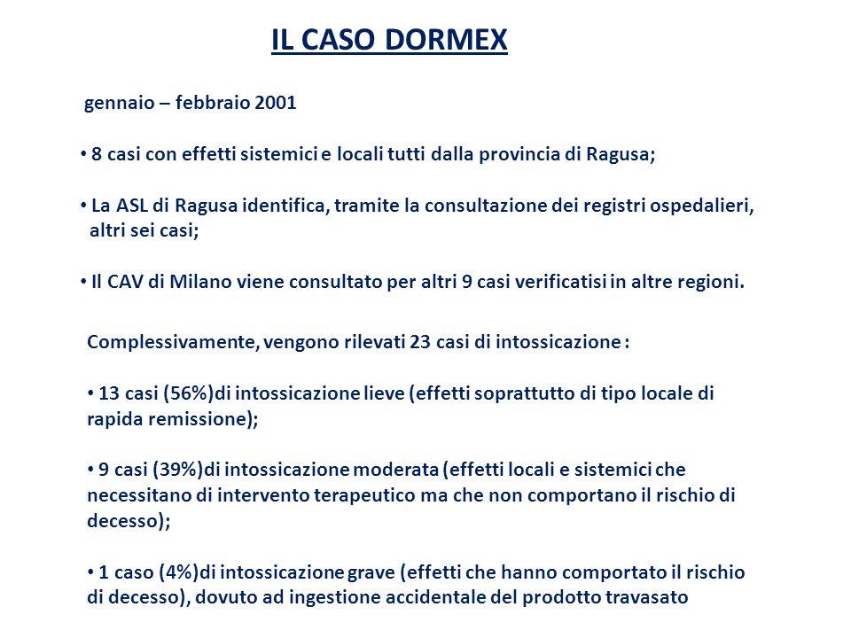 IL CASO DORMEX gennaio – febbraio 2001 8 casi con effetti sistemici e locali tutti dalla provincia di Ragusa; La ASL di Ragusa identifica, tramite la