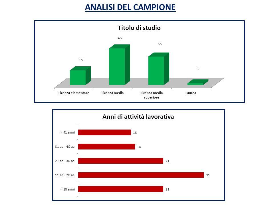 ANALISI DEL CAMPIONE
