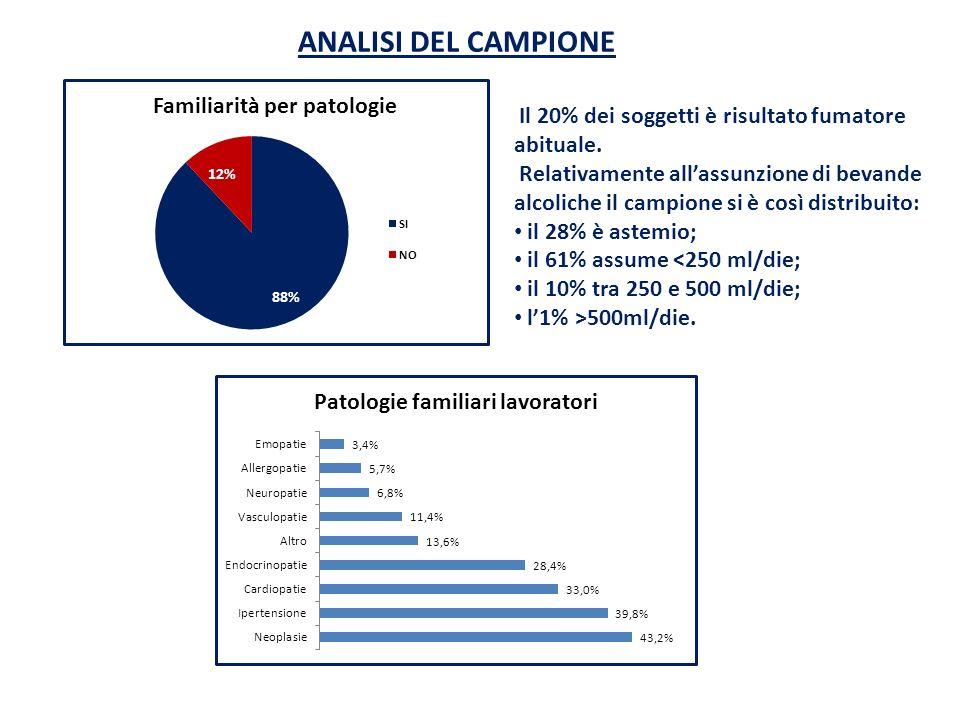 ANALISI DEL CAMPIONE Il 20% dei soggetti è risultato fumatore abituale. Relativamente allassunzione di bevande alcoliche il campione si è così distrib