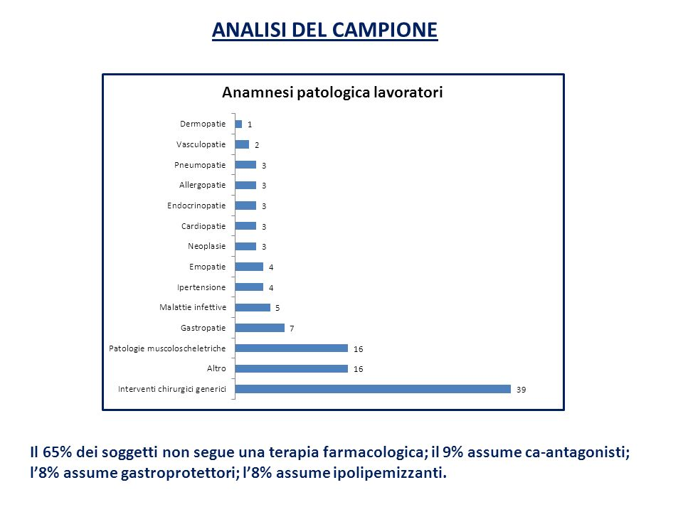 ANALISI DEL CAMPIONE Il 65% dei soggetti non segue una terapia farmacologica; il 9% assume ca-antagonisti; l8% assume gastroprotettori; l8% assume ipo