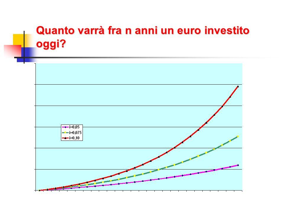 Quanto varrà fra n anni un euro investito oggi?