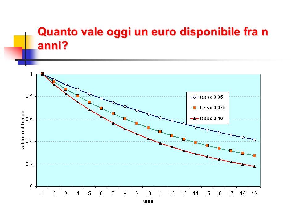 Quanto vale oggi un euro disponibile fra n anni?