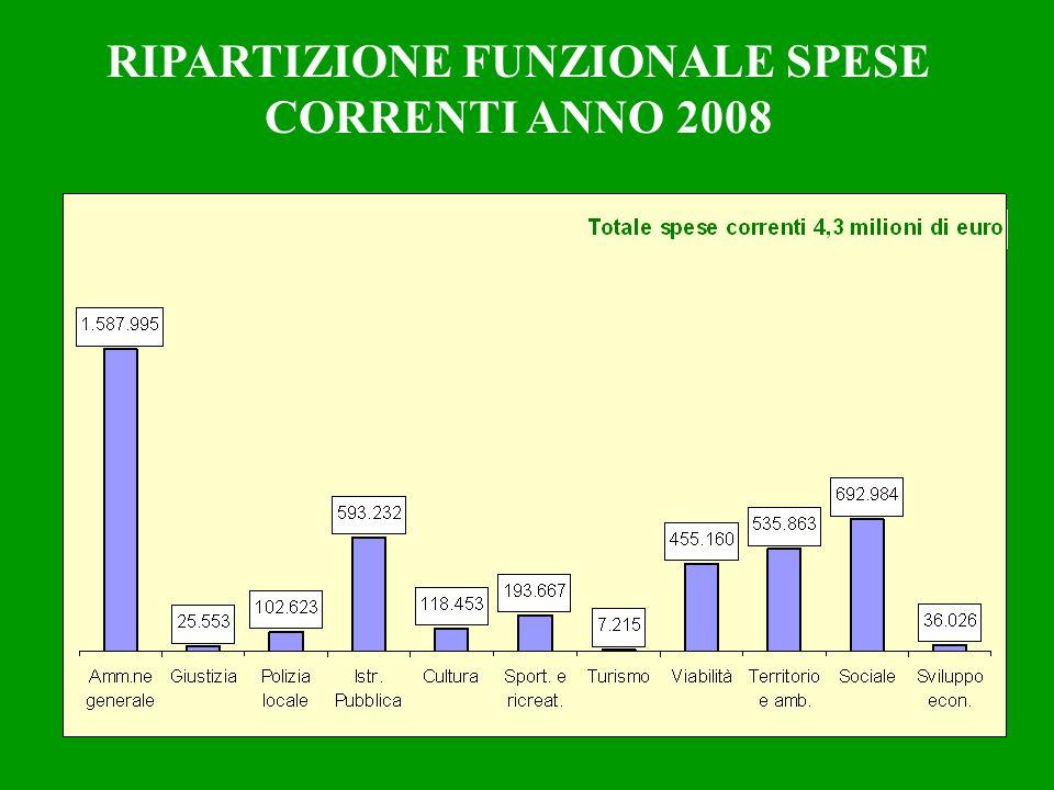 RIPARTIZIONE FUNZIONALE SPESE CORRENTI ANNO 2008