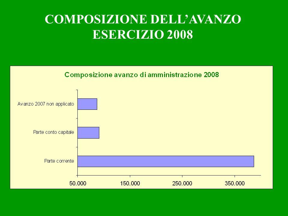 COMPOSIZIONE DELLAVANZO ESERCIZIO 2008