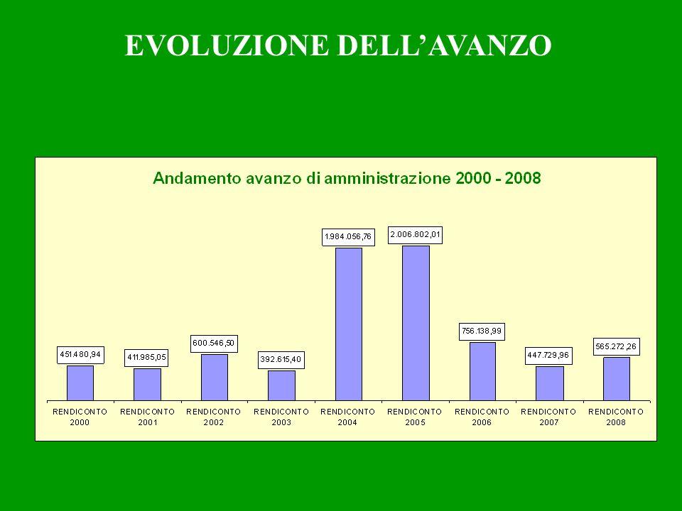 EVOLUZIONE DELLAVANZO