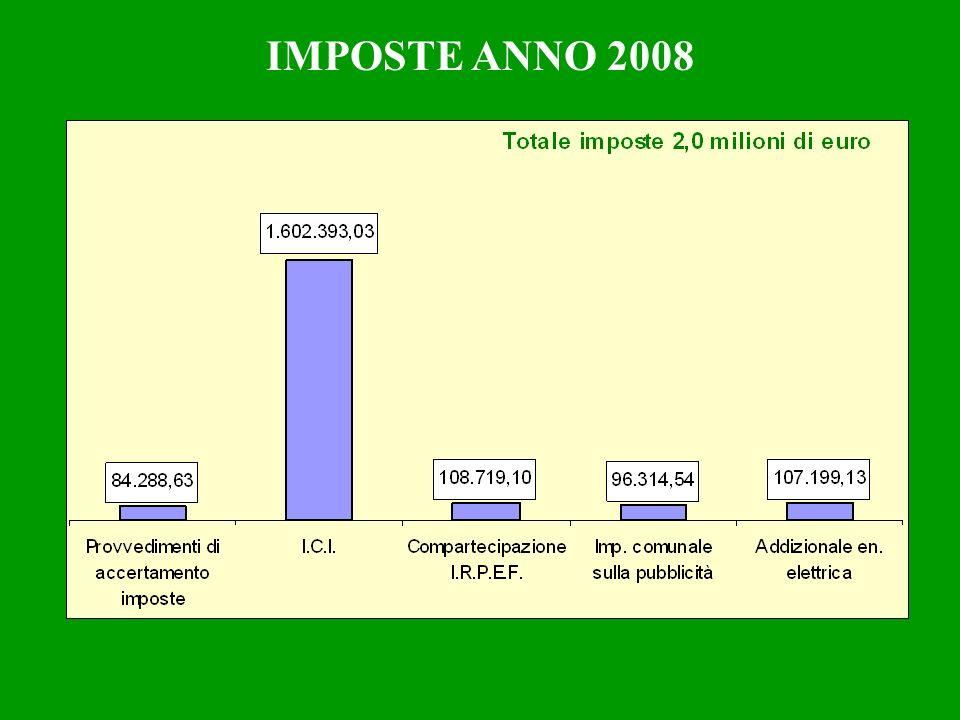 IMPOSTE ANNO 2008