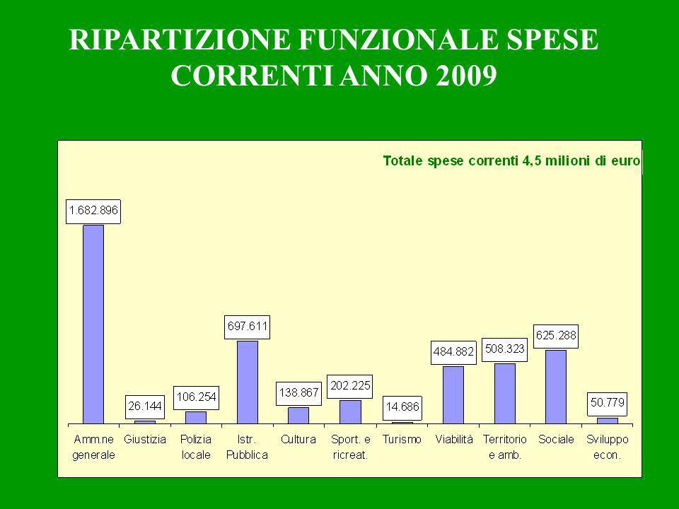RIPARTIZIONE FUNZIONALE SPESE CORRENTI ANNO 2009