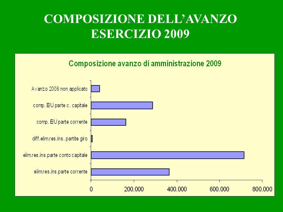 COMPOSIZIONE DELLAVANZO ESERCIZIO 2009