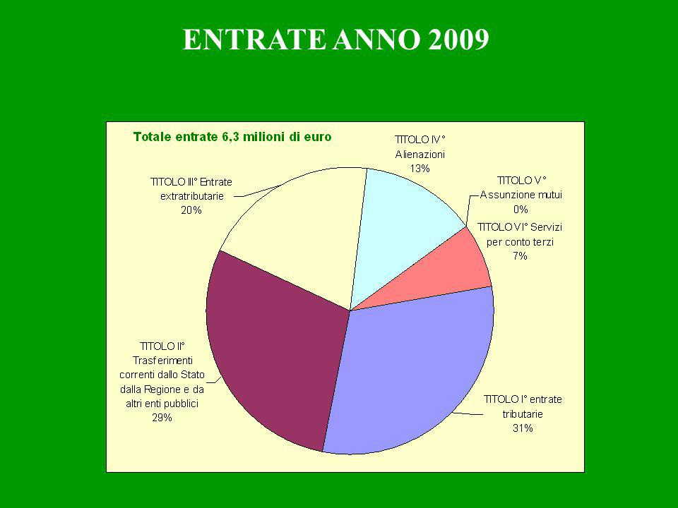 ENTRATE ANNO 2009