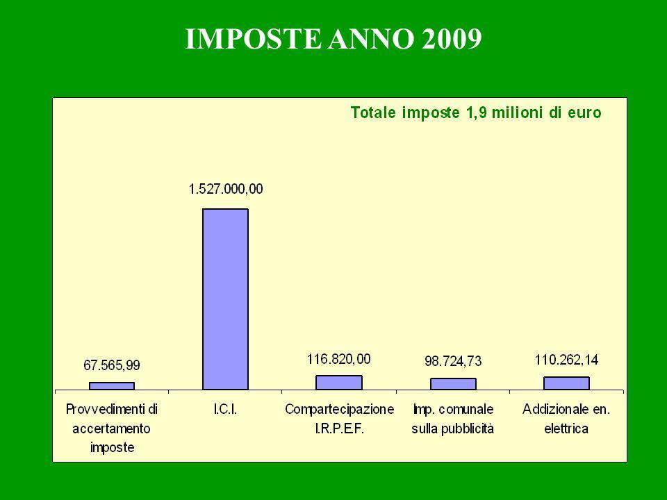 IMPOSTE ANNO 2009