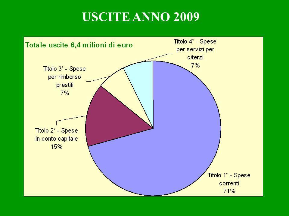 USCITE ANNO 2009