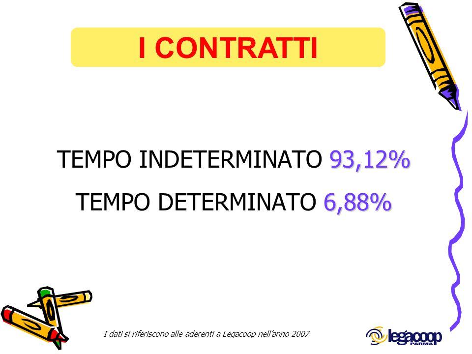 I CONTRATTI I dati si riferiscono alle aderenti a Legacoop nellanno 2007 TEMPO INDETERMINATO 9 99 93,12% TEMPO DETERMINATO 6 66 6,88%