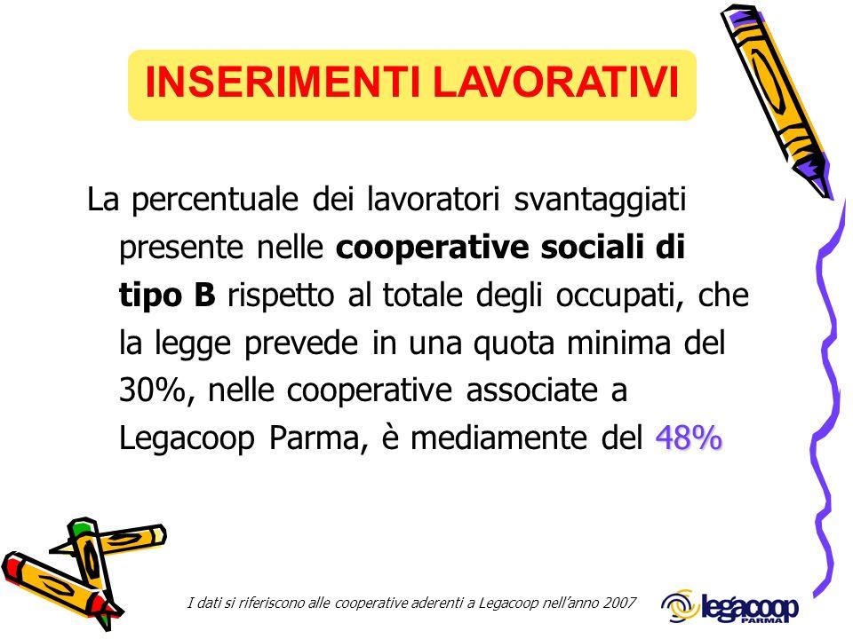 INSERIMENTI LAVORATIVI I dati si riferiscono alle cooperative aderenti a Legacoop nellanno 2007 La percentuale dei lavoratori svantaggiati presente ne