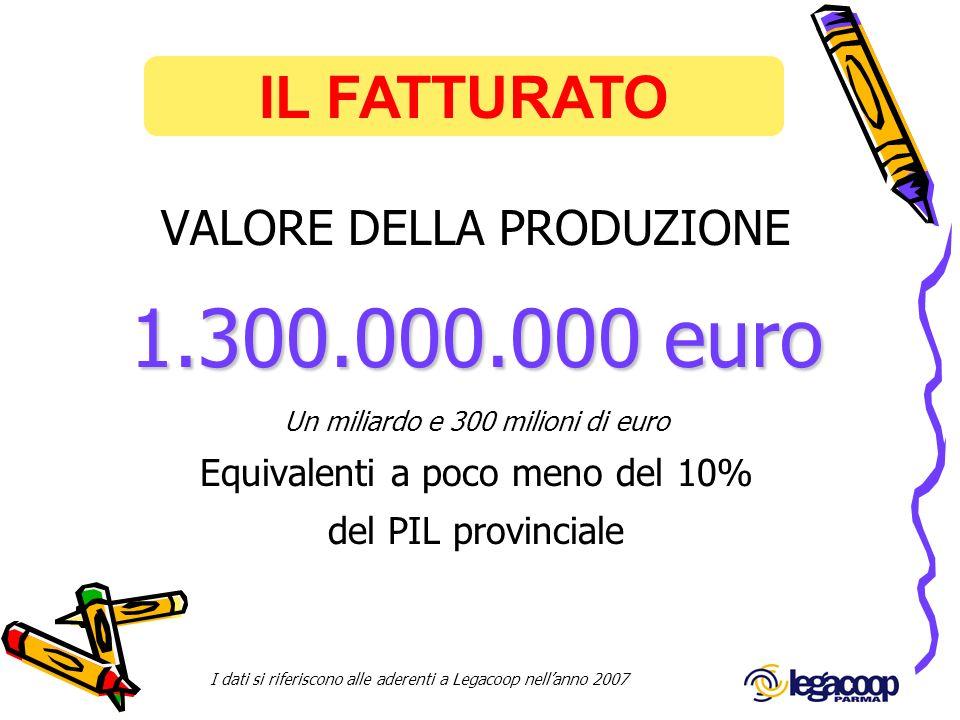IL FATTURATO I dati si riferiscono alle aderenti a Legacoop nellanno 2007 VALORE DELLA PRODUZIONE 1.300.000.000 euro Un miliardo e 300 milioni di euro