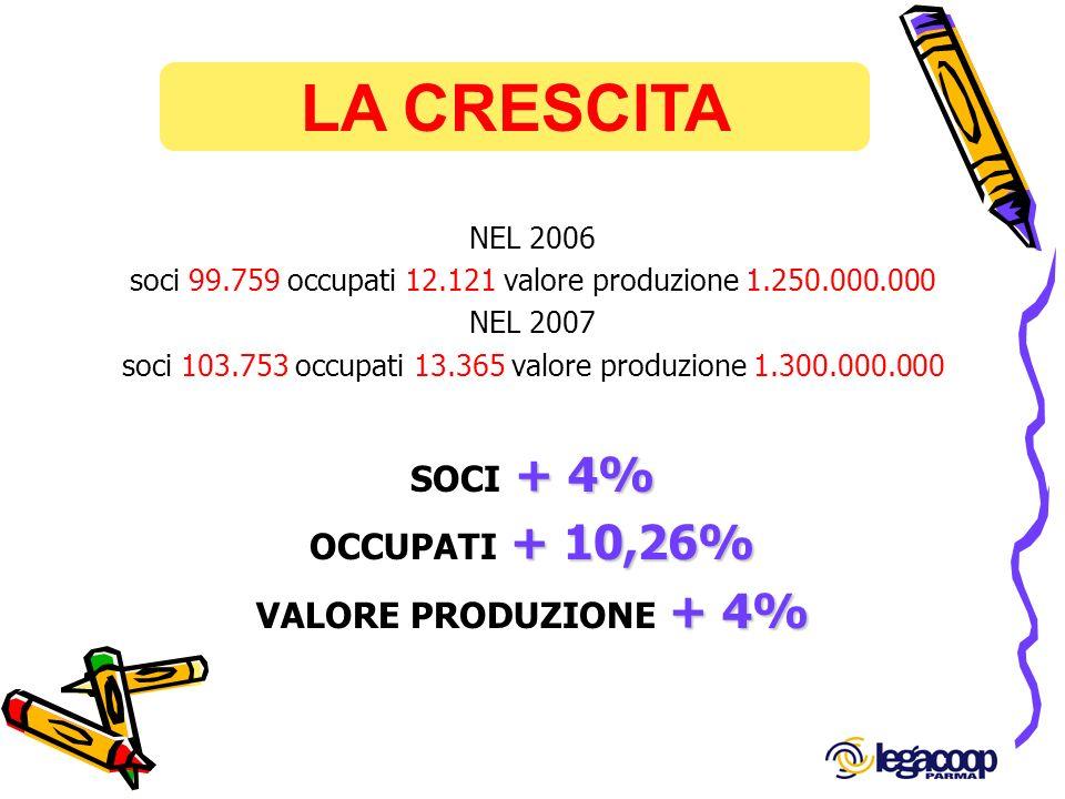 LA CRESCITA NEL 2006 soci 99.759 occupati 12.121 valore produzione 1.250.000.000 NEL 2007 soci 103.753 occupati 13.365 valore produzione 1.300.000.000