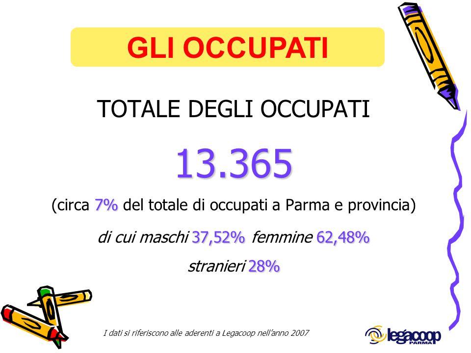 GLI OCCUPATI I dati si riferiscono alle aderenti a Legacoop nellanno 2007 TOTALE DEGLI OCCUPATI 13.365 (circa 7 77 7% del totale di occupati a Parma e