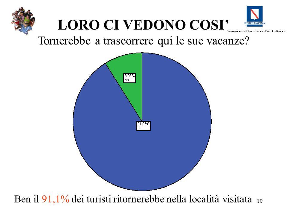 10 LORO CI VEDONO COSI Tornerebbe a trascorrere qui le sue vacanze? Ben il 91,1% dei turisti ritornerebbe nella località visitata Assessorato al Turis