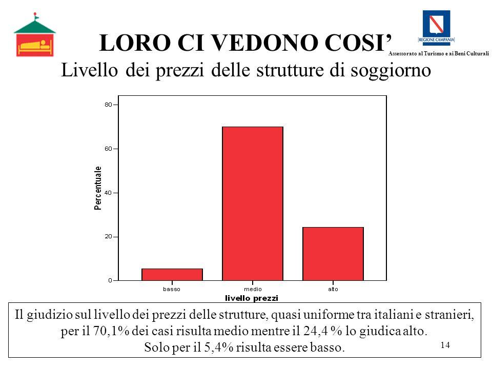 14 LORO CI VEDONO COSI Livello dei prezzi delle strutture di soggiorno Il giudizio sul livello dei prezzi delle strutture, quasi uniforme tra italiani