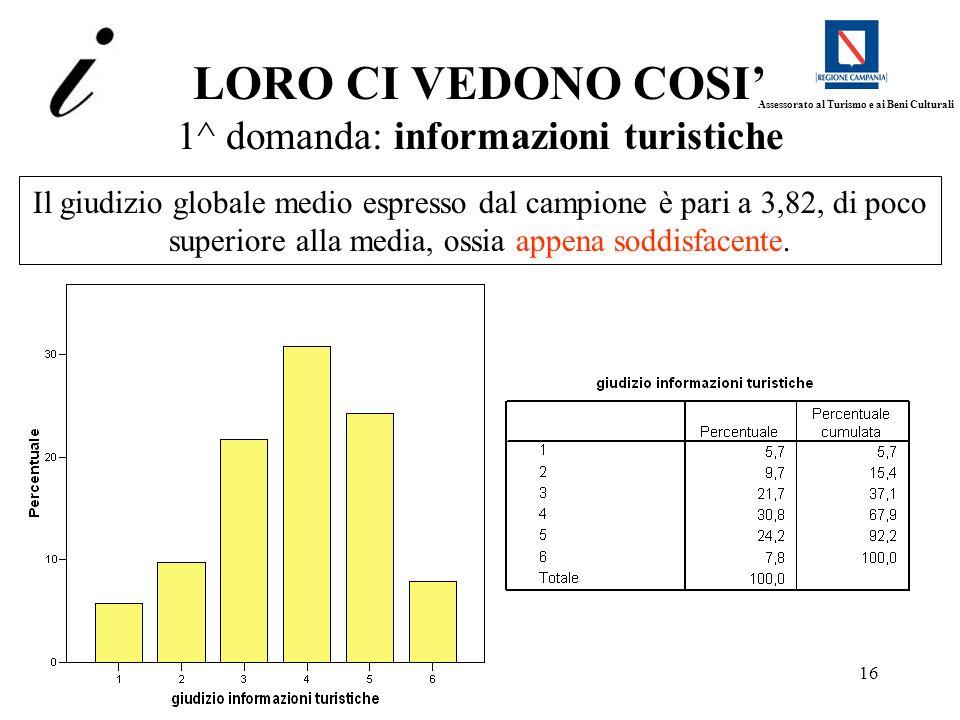 16 LORO CI VEDONO COSI 1^ domanda: informazioni turistiche Il giudizio globale medio espresso dal campione è pari a 3,82, di poco superiore alla media