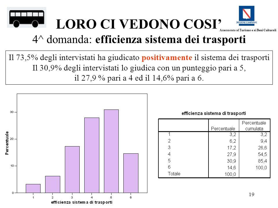19 LORO CI VEDONO COSI 4^ domanda: efficienza sistema dei trasporti Il 73,5% degli intervistati ha giudicato positivamente il sistema dei trasporti Il