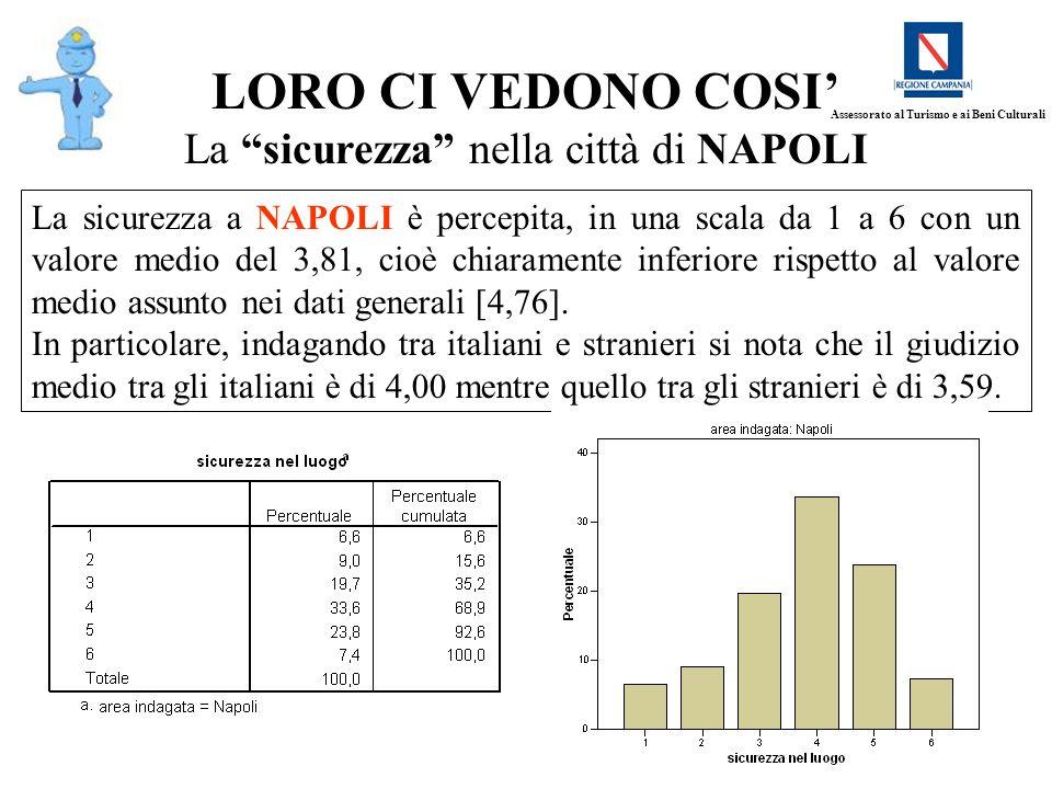 21 LORO CI VEDONO COSI La sicurezza nella città di NAPOLI La sicurezza a NAPOLI è percepita, in una scala da 1 a 6 con un valore medio del 3,81, cioè