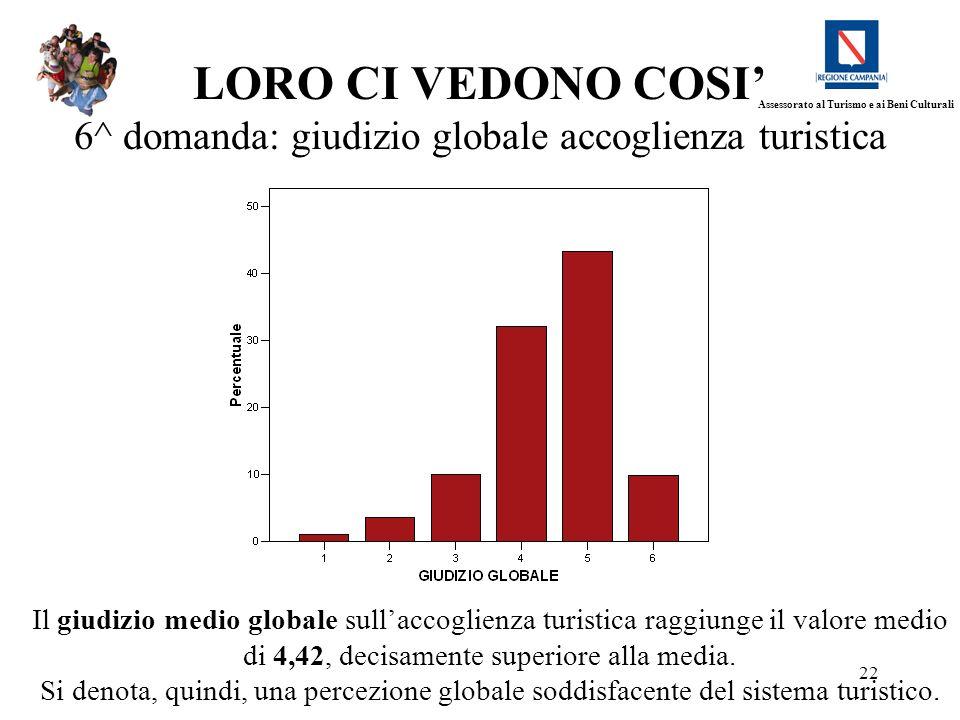 22 LORO CI VEDONO COSI 6^ domanda: giudizio globale accoglienza turistica Il giudizio medio globale sullaccoglienza turistica raggiunge il valore medi