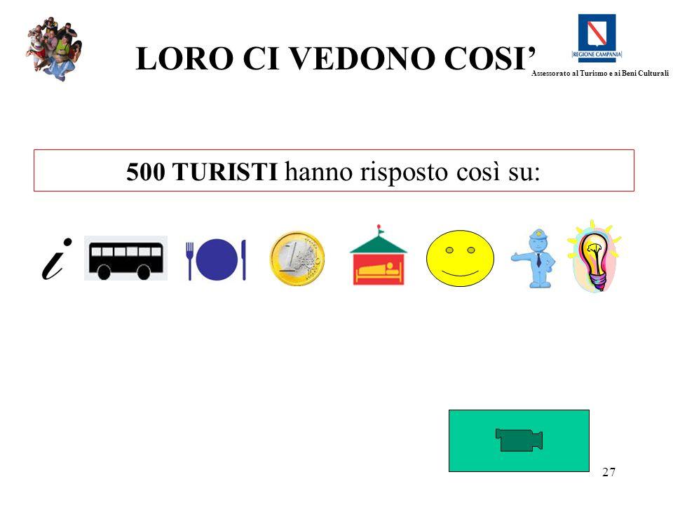 27 LORO CI VEDONO COSI 500 TURISTI hanno risposto così su: Assessorato al Turismo e ai Beni Culturali