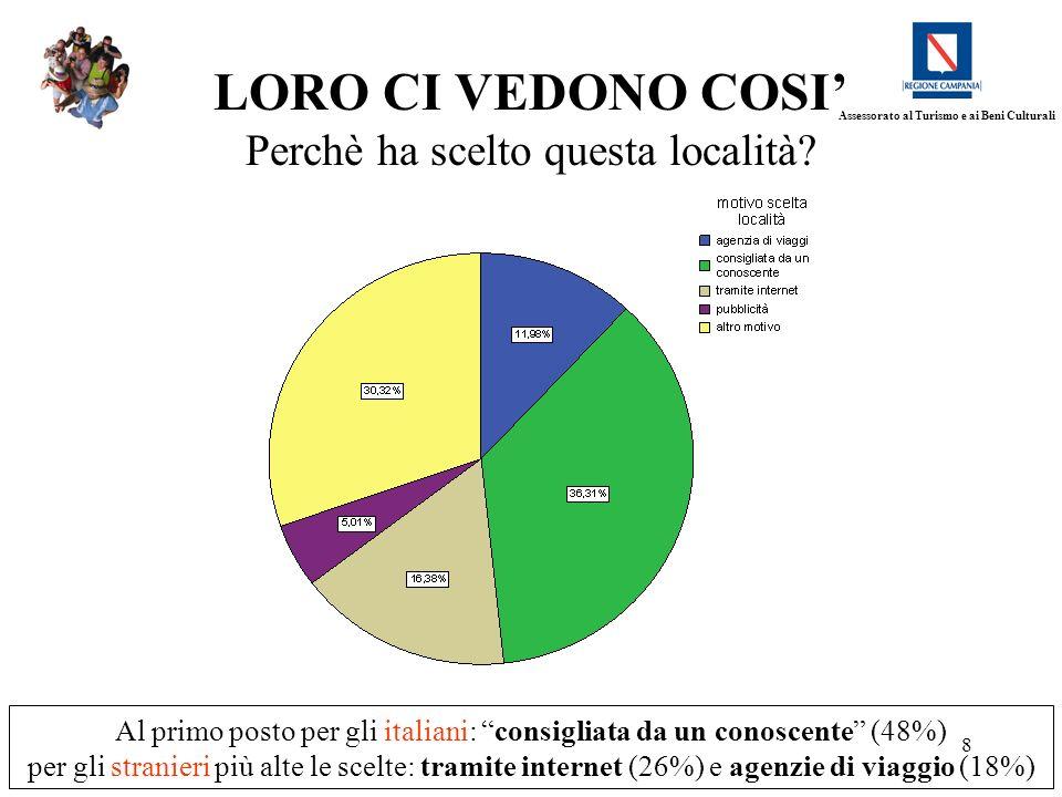 8 LORO CI VEDONO COSI Perchè ha scelto questa località? Al primo posto per gli italiani: consigliata da un conoscente (48%) per gli stranieri più alte