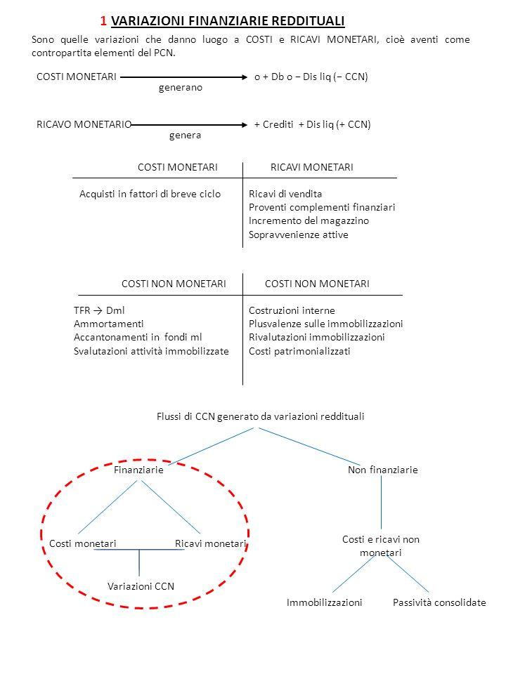 1 VARIAZIONI FINANZIARIE REDDITUALI Sono quelle variazioni che danno luogo a COSTI e RICAVI MONETARI, cioè aventi come contropartita elementi del PCN.