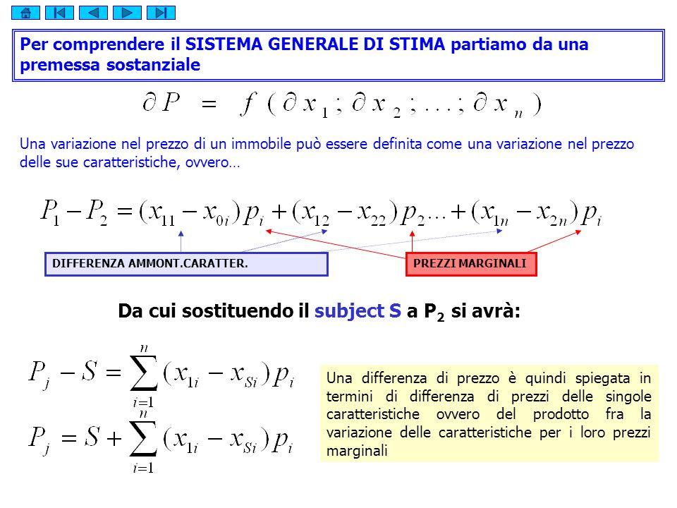 P 1 = Vs + Pm(Lungh.A-Lungh.Subject)+…+ Pm(Pres.A-Pres.Subject) P 2 = Vs + Pm(Lungh.B-Lungh.Subject) +…+ Pm(Pres.B-Pres.Subject) P 3 = Vs + Pm(Lungh.C-Lungh.Subject) +…+ Pm(Pres.C-Pres.Subject) = X YA Matrice delle Differenze Vettore Colonna dei Termini IncognitiVettore Colonna dei Prezzi RILEVATI Sulla base di queste funzioni si generalizza sostanzialmente lMCA e si procede alla definizione di un sistema matriciale in grado di consentire la formulazione di un giudizio di valore e lapprezzamento dei prezzi marginali.