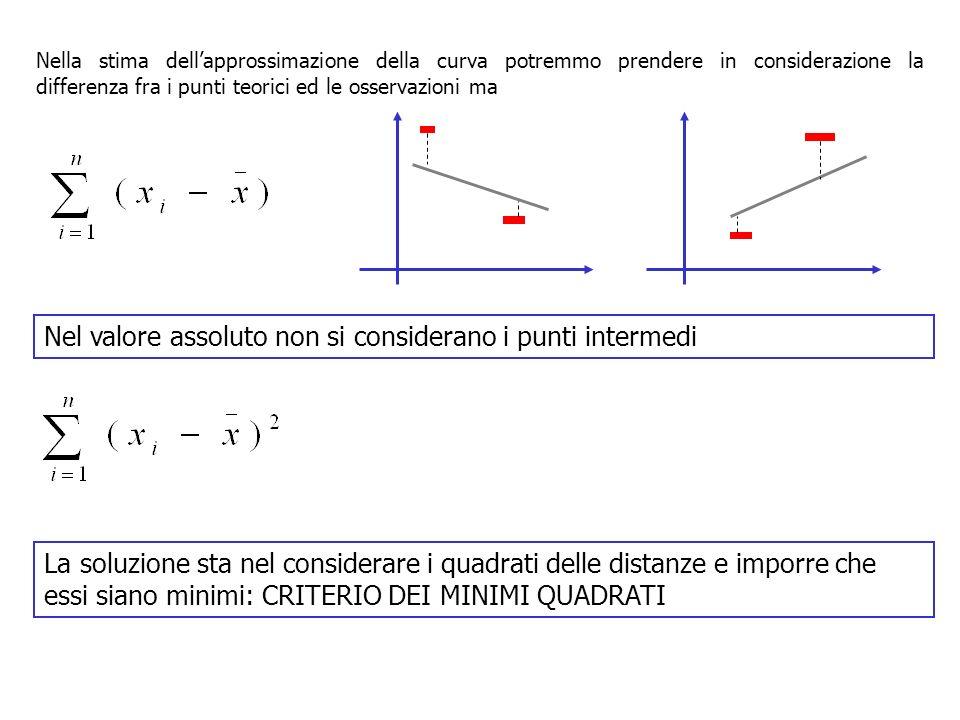 Nella stima dellapprossimazione della curva potremmo prendere in considerazione la differenza fra i punti teorici ed le osservazioni ma Nel valore assoluto non si considerano i punti intermedi La soluzione sta nel considerare i quadrati delle distanze e imporre che essi siano minimi: CRITERIO DEI MINIMI QUADRATI