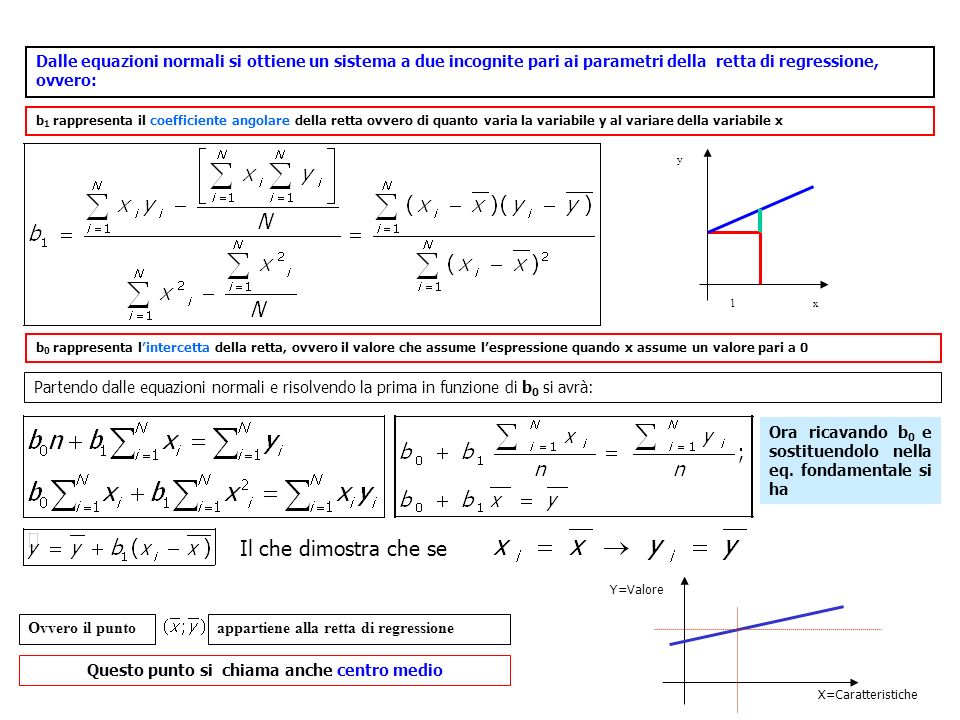 Dalle equazioni normali si ottiene un sistema a due incognite pari ai parametri della retta di regressione, ovvero: b 1 rappresenta il coefficiente angolare della retta ovvero di quanto varia la variabile y al variare della variabile x b 0 rappresenta lintercetta della retta, ovvero il valore che assume lespressione quando x assume un valore pari a 0 Partendo dalle equazioni normali e risolvendo la prima in funzione di b 0 si avrà: Ora ricavando b 0 e sostituendolo nella eq.