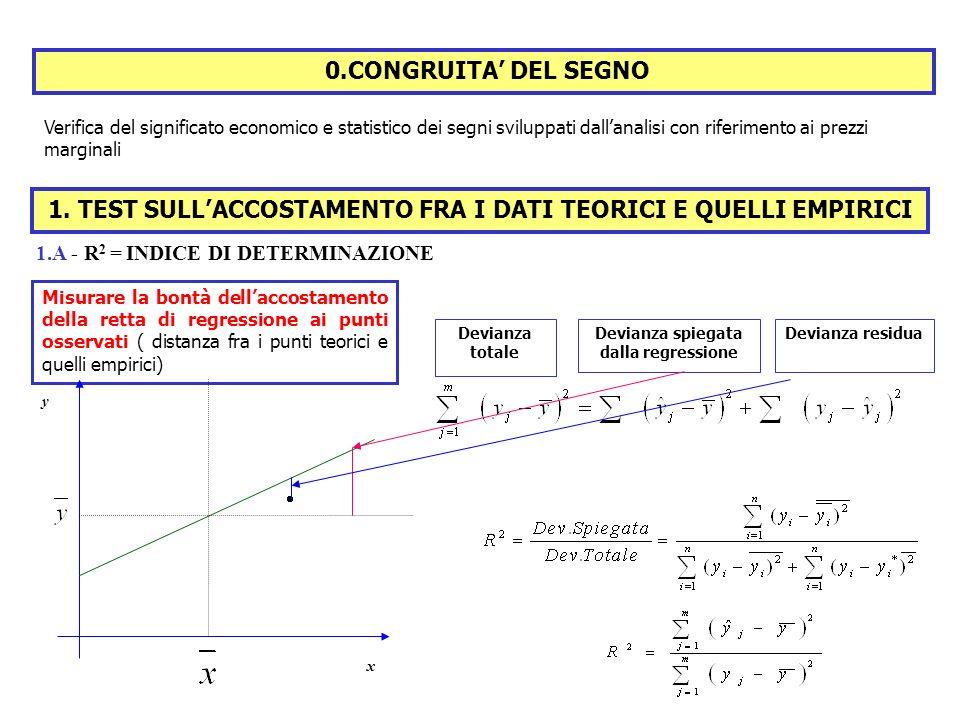 1. TEST SULLACCOSTAMENTO FRA I DATI TEORICI E QUELLI EMPIRICI Misurare la bontà dellaccostamento della retta di regressione ai punti osservati ( dista